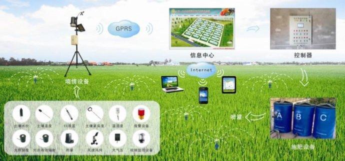 智慧农业互联网 农业理性加韧性成就快跑